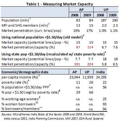 Market penetration Calculating